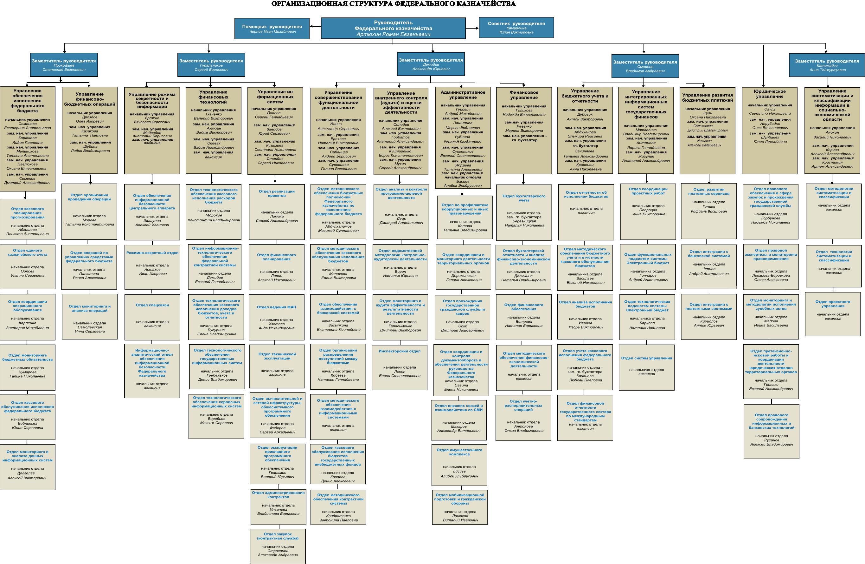 Федеральное казначейство рф схема структура